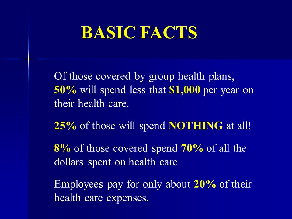 Of those covered by group health plans, 50% will spend less that $1,000 per year on their health care.