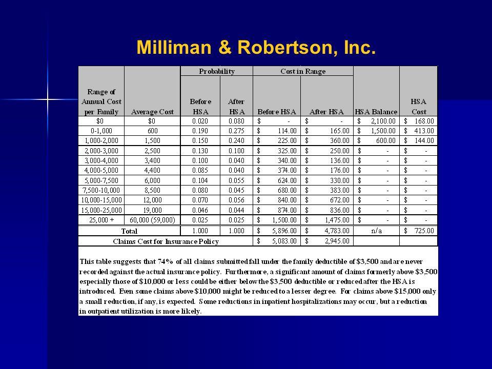 Milliman & Robertson, Inc.