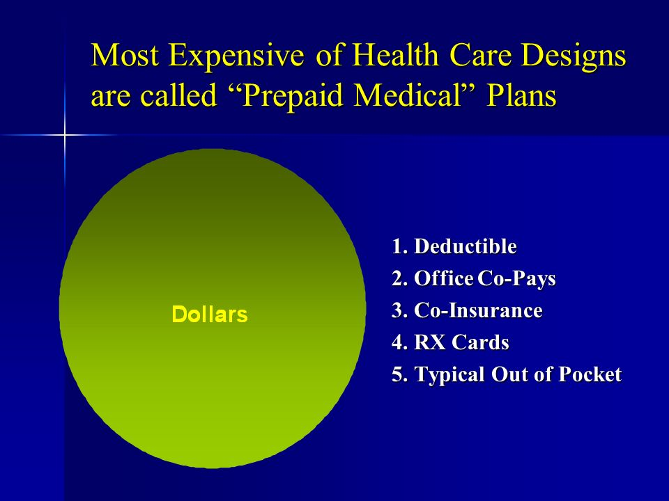 Most Expensive of Health Care Designs are called Prepaid Medical Plans 1.