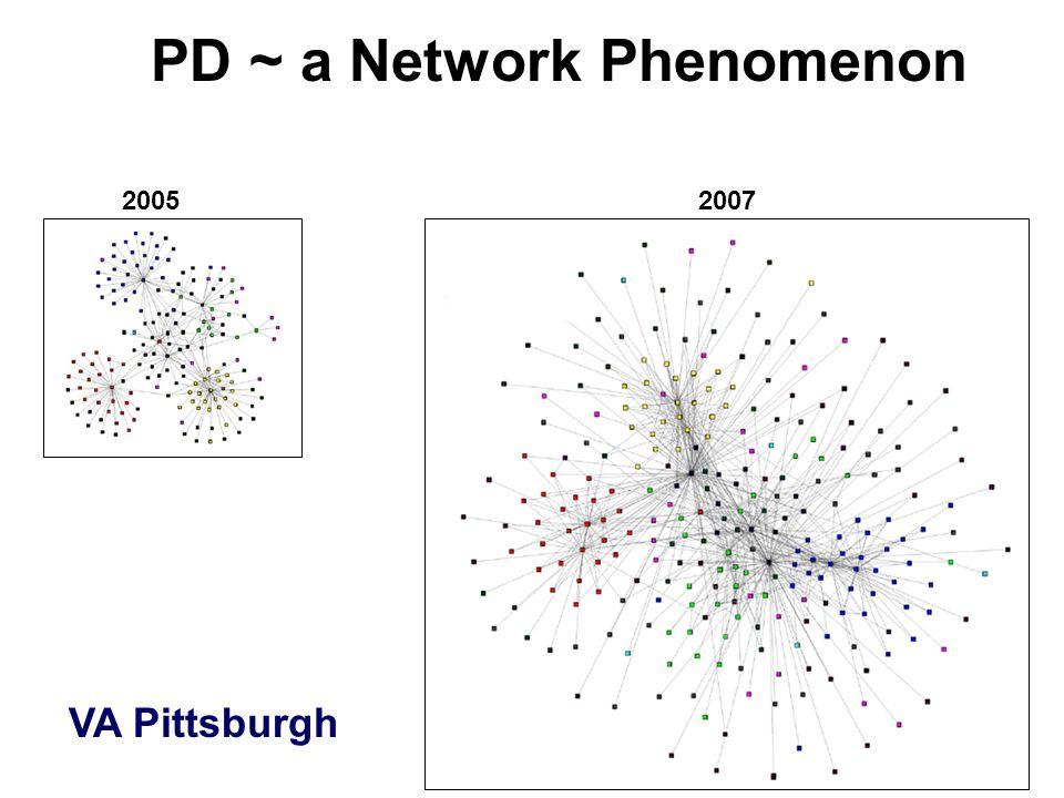 PD ~ a Network Phenomenon 20052007 VA Pittsburgh