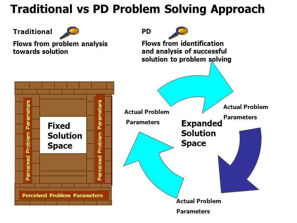 Fixed Solution Space Traditional Flows from problem analysis towards solution Expanded Solution Space PD Flows from identification and analysis of suc