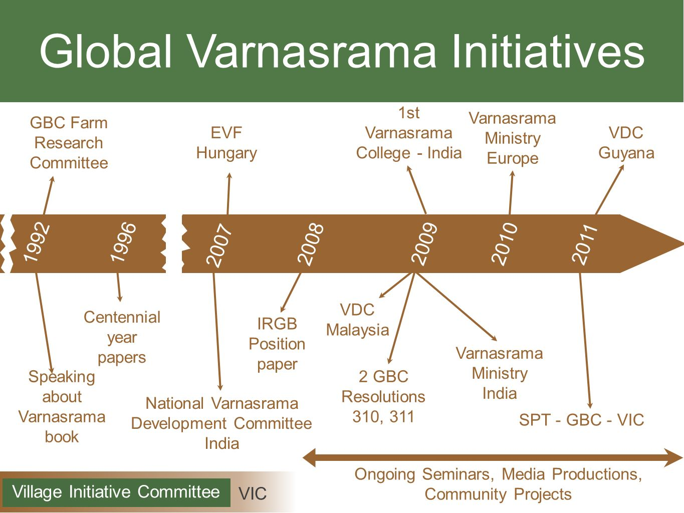Achievements VIC Village Initiative Committee The Eight Petals Newsletter - 5,000 subscribers Global Varnasrama Mission - PAMHO Conference - 1100 members 3rd Year Varnasrama College at Sri Krsna Balarama Ksetra - South India 3rd Varnasrama Annual Seminar – Bali – 110 delegates 3rd International Varnasrama Seminar in Krishna Valley 4th Varnasrama Annual Seminar – Sri Mayapur Dhama Pillars of Sustainability Seminar - Hungary - 15 countries attended Five day Seminar – Malaysia – Varnasrama College - 30 delegates Chanakya Academy of Leadership Stratagem - IDVM - India Parasuram Academy of Martial Arts - Kalari Yoga - IDVM - India Media Production (Books and DVDs) IDVM - India 3 devotees elected at local village council - 1 Deputy Mayor - Hungary New National Varnasrama Development Committees in Guyana, Indonesia 630 received training reaching out to 5000+