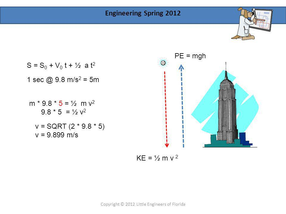 Engineering Spring 2012 Copyright © 2012 Little Engineers of Florida weight = m*g *(r/s) 2 r = radius of earth s = distance above earth Energy = m*g *(r/s) 2 * ds
