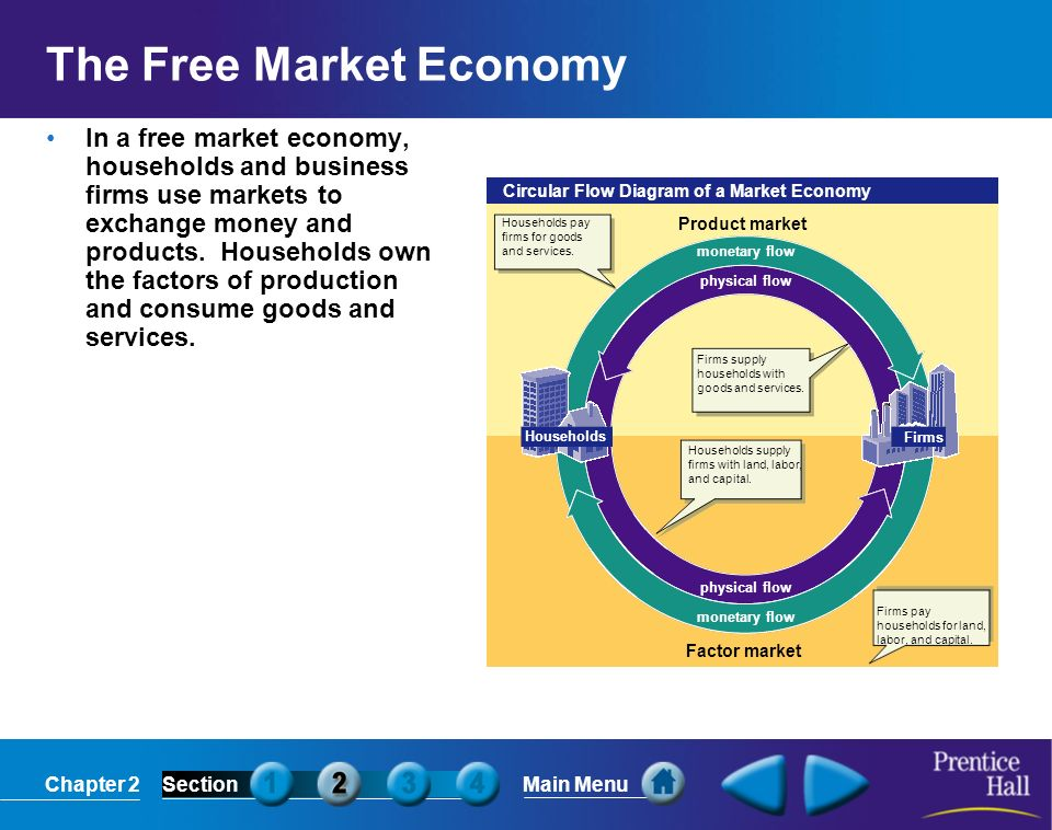 Chapter 2SectionMain Menu monetary flow physical flow monetary flow physical flow Circular Flow Diagram of a Market Economy Households Firms Product m