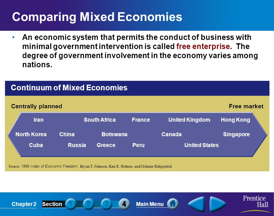 Chapter 2SectionMain Menu Continuum of Mixed Economies Centrally plannedFree market Source: 1999 Index of Economic Freedom, Bryan T. Johnson, Kim R. H