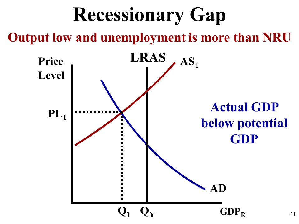 Price Level 31 AD GDP R QYQY PL 1 Q1Q1 LRAS AS 1 Recessionary Gap Output low and unemployment is more than NRU Actual GDP below potential GDP