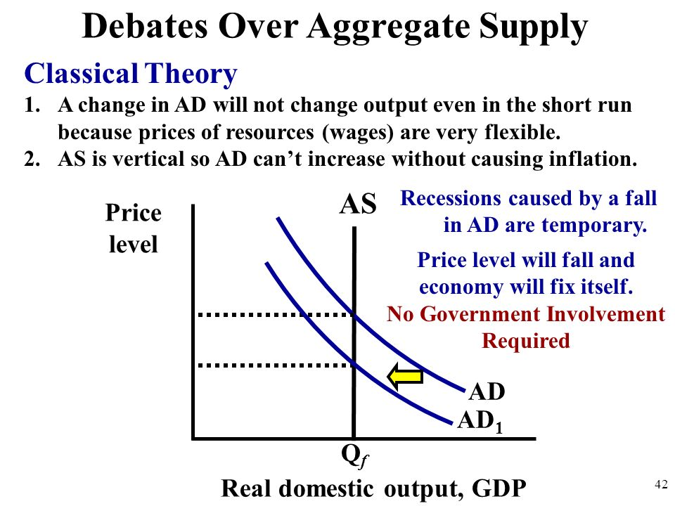 Debates Over Aggregate Supply Classical Theory 1.A change in AD will not change output even in the short run because prices of resources (wages) are v