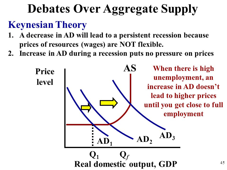 Debates Over Aggregate Supply Keynesian Theory 1.A decrease in AD will lead to a persistent recession because prices of resources (wages) are NOT flex