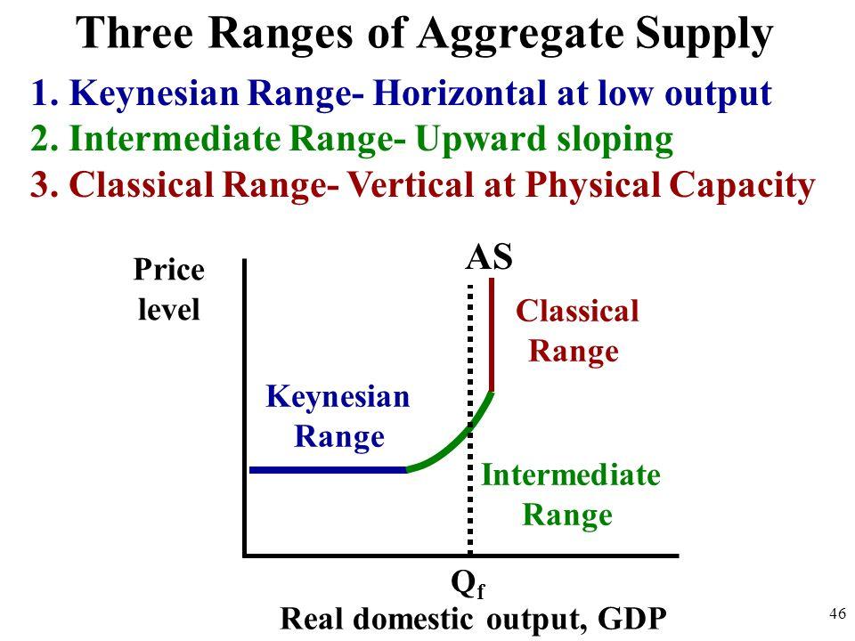 Three Ranges of Aggregate Supply 1. Keynesian Range- Horizontal at low output 2. Intermediate Range- Upward sloping 3. Classical Range- Vertical at Ph