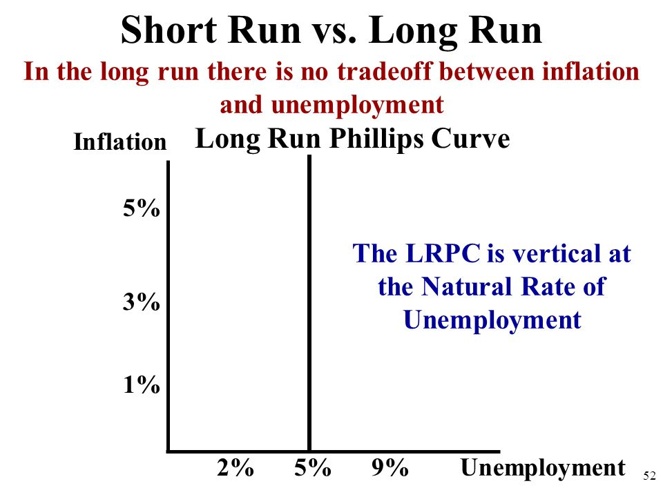 Inflation 52 Short Run vs. Long Run Unemployment 2%9% 1% 5% 3% 5% Long Run Phillips Curve In the long run there is no tradeoff between inflation and u