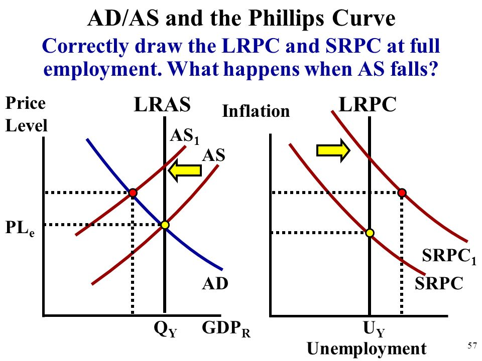 Price Level 57 AD AS AD/AS and the Phillips Curve GDP R QYQY PL e LRAS Inflation SRPC Unemployment UYUY LRPC Correctly draw the LRPC and SRPC at full