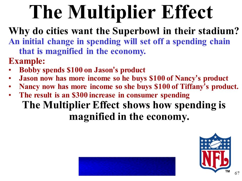 The Multiplier Effect Why do cities want the Superbowl in their stadium? An initial change in spending will set off a spending chain that is magnified