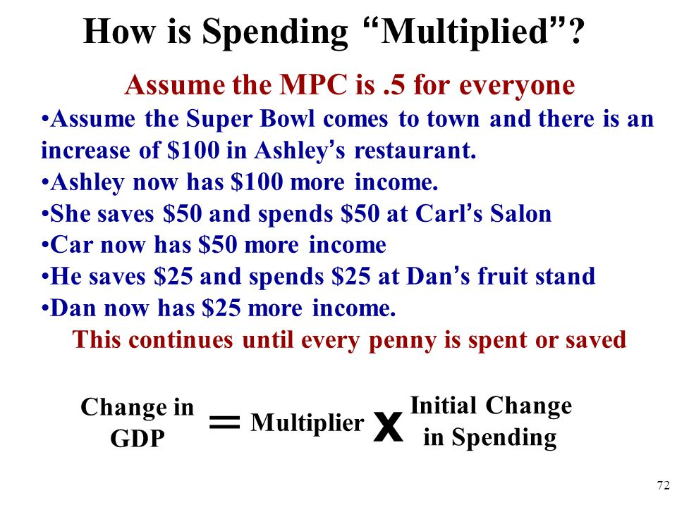 How is Spending Multiplied? Change in GDP = Multiplier x Initial Change in Spending Assume the MPC is.5 for everyone Assume the Super Bowl comes to to