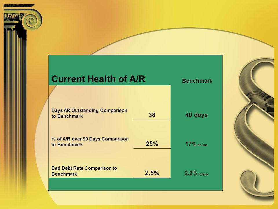 Current Health of A/R Benchmark Days AR Outstanding Comparison to Benchmark 3840 days % of A/R over 90 Days Comparison to Benchmark 25% 17% or less Bad Debt Rate Comparison to Benchmark 2.5% 2.2% or less