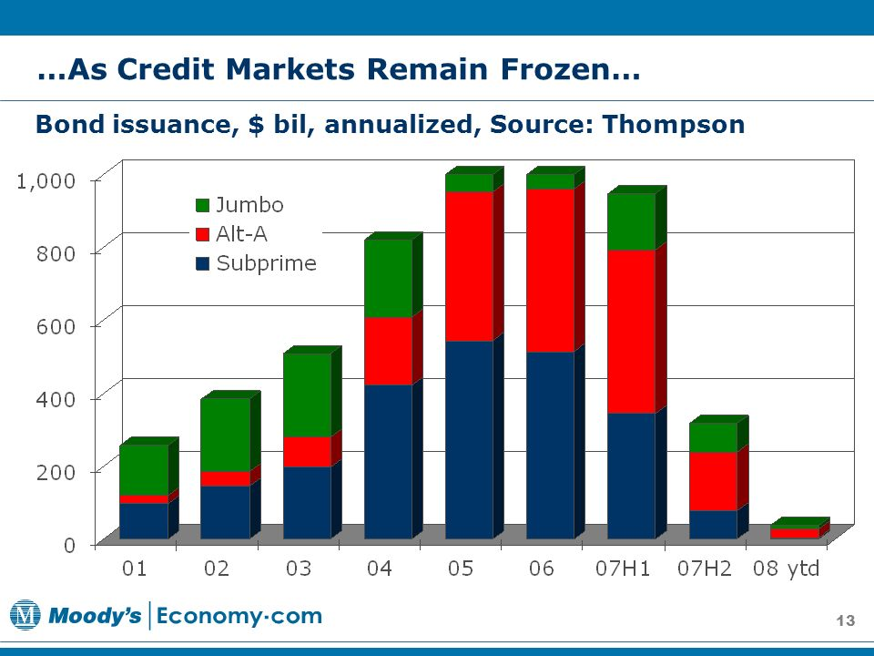 13 Bond issuance, $ bil, annualized, Source: Thompson …As Credit Markets Remain Frozen…