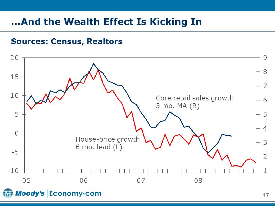 17 House-price growth 6 mo. lead (L) Core retail sales growth 3 mo.