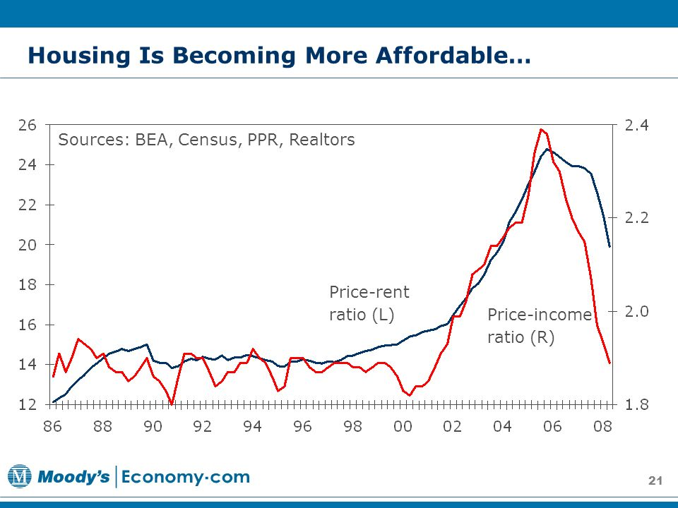 21 Housing Is Becoming More Affordable… Sources: BEA, Census, PPR, Realtors Price-income ratio (R) Price-rent ratio (L)
