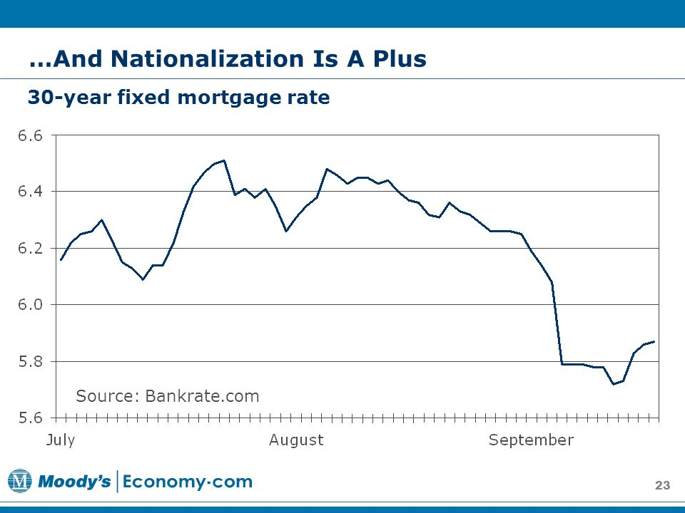 23 Source: Bankrate.com 30-year fixed mortgage rate …And Nationalization Is A Plus