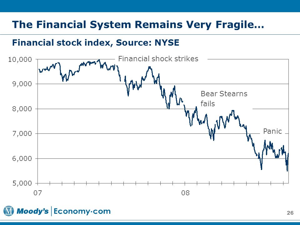 26 The Financial System Remains Very Fragile… Financial stock index, Source: NYSE Financial shock strikes Bear Stearns fails Panic