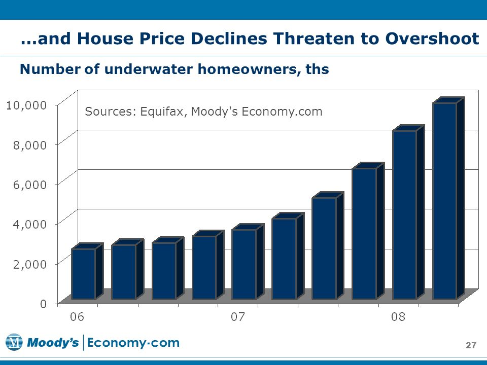 27 Number of underwater homeowners, ths Sources: Equifax, Moody s Economy.com …and House Price Declines Threaten to Overshoot