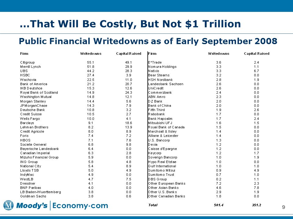 9 …That Will Be Costly, But Not $1 Trillion Public Financial Writedowns as of Early September 2008