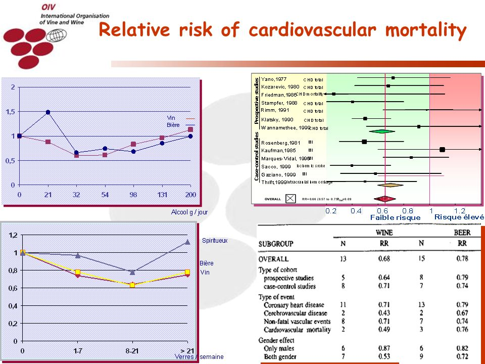 O.I.V. 2010/10 Relative risk of cardiovascular mortality