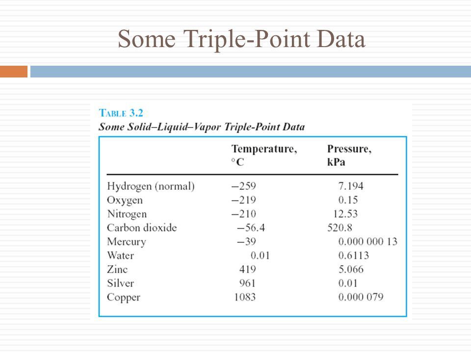 Some Triple-Point Data