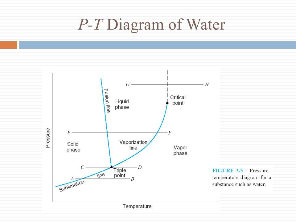P-T Diagram of Water