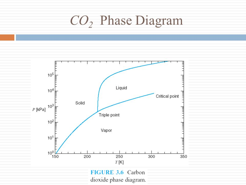CO 2 Phase Diagram