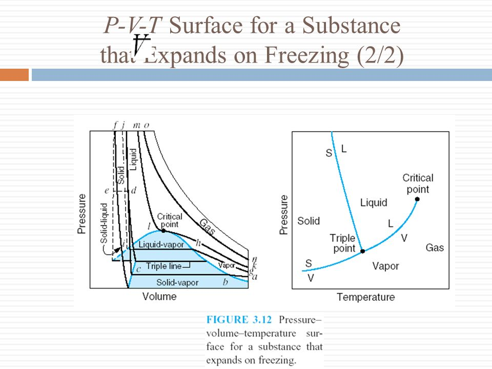 P-V-T Surface for a Substance that Expands on Freezing (2/2)