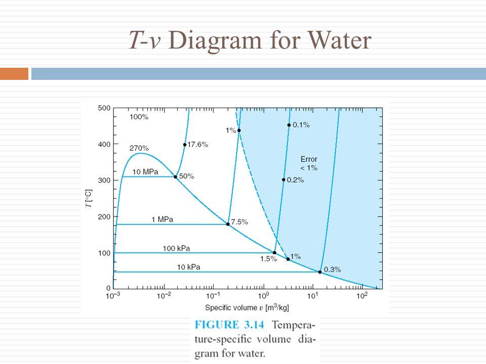 T-v Diagram for Water