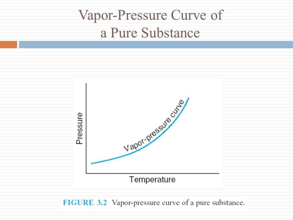 Vapor-Pressure Curve of a Pure Substance