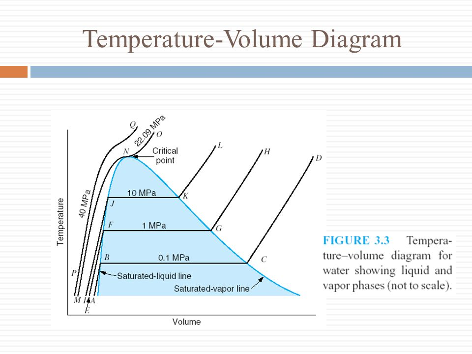 3-5 Thermodynamic Surfaces Expand on freezing Contract on freezing
