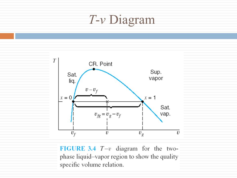 The Quality Specific Volume Relation (1/2)