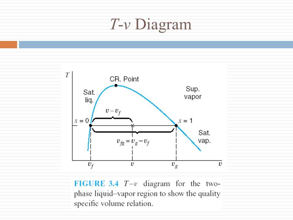 T-v Diagram