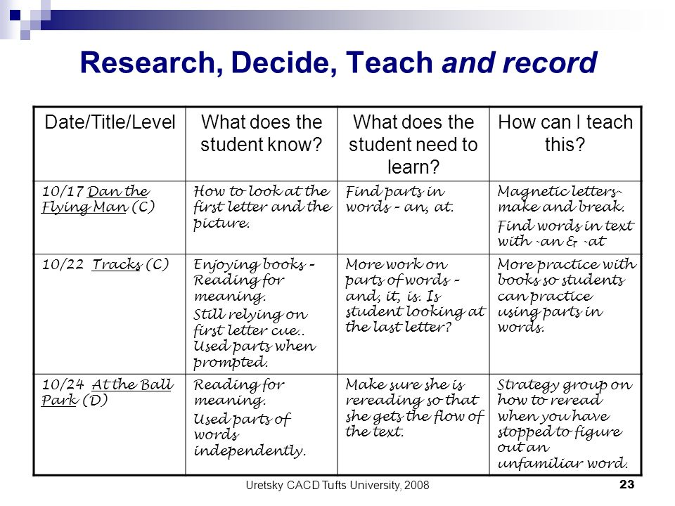 Uretsky CACD Tufts University, 2008 23 Research, Decide, Teach and record Date/Title/LevelWhat does the student know? What does the student need to le