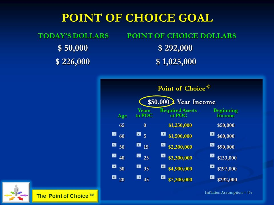 POINT OF CHOICE GOAL TODAYS DOLLARS $ 50,000 POINT OF CHOICE DOLLARS $ 292,000 $ 226,000 $ 1,025,000 The Point of Choice TM
