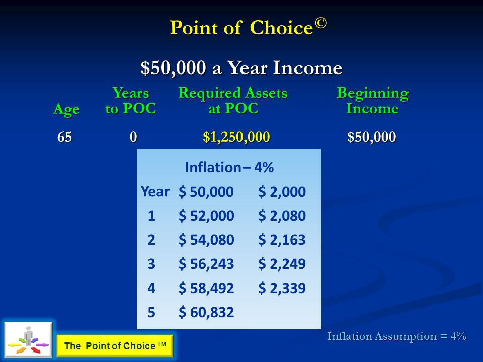 Age Years to POC Required Assets at POC BeginningIncome $50,000 a Year Income Inflation Assumption = 4% $1,250,000650$50,000 Inflation–4% $50,000$ 2,000 1$ 52,000$ 2,080 2$ 54,080$ 2,163 3$ 56,243$ 2,249 4$ 58,492$ 2,339 5$ 60,832 Year Point of Choice © The Point of Choice TM