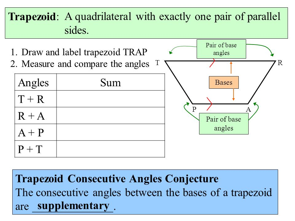 Trapezoid: 1.Draw and label trapezoid TRAP 2.Measure and compare the angles AnglesSum T + R R + A A + P P + T Trapezoid Consecutive Angles Conjecture The consecutive angles between the bases of a trapezoid are ______________.