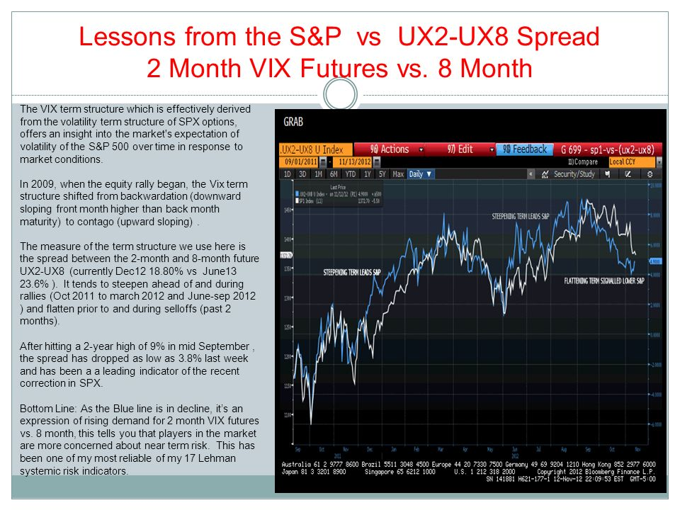 Lessons from the S&P vs UX2-UX8 Spread 2 Month VIX Futures vs. 8 Month The VIX term structure which is effectively derived from the volatility term st