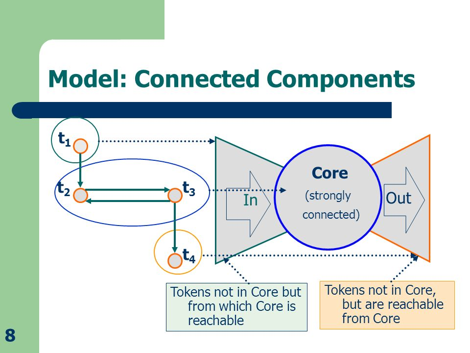 8 Out Model: Connected Components Tokens not in Core, but are reachable from Core Tokens not in Core but from which Core is reachable In Core (strongly connected) t1t1 t2t2 t3t3 t4t4
