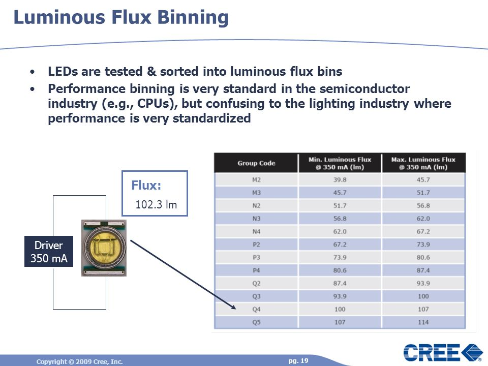 Copyright © 2009 Cree, Inc. pg. 19 Luminous Flux Binning LEDs are tested & sorted into luminous flux bins Performance binning is very standard in the