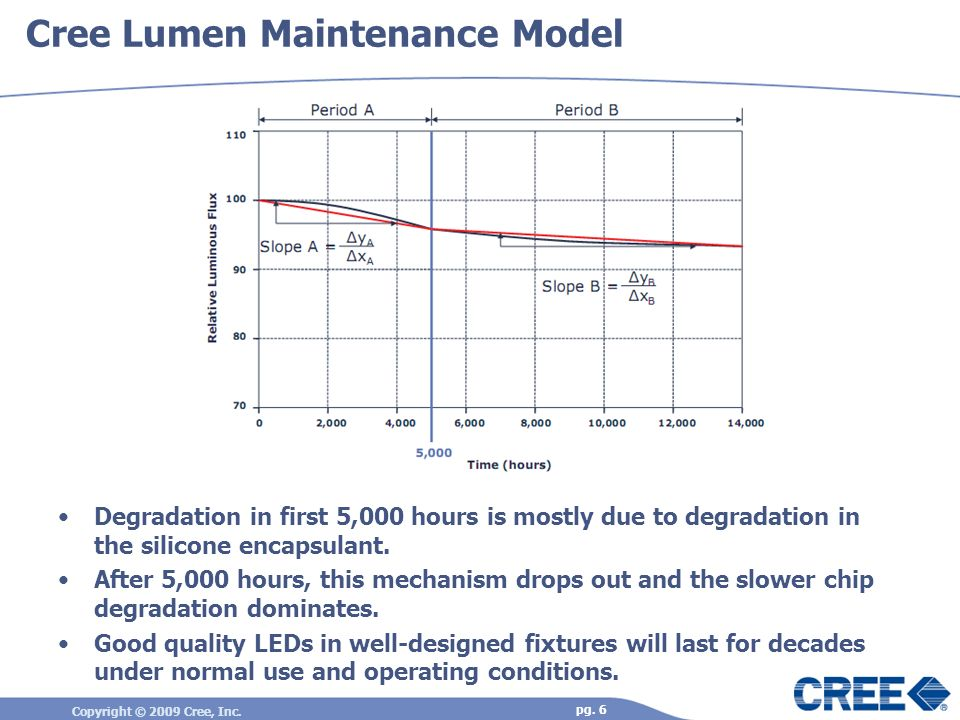 Copyright © 2009 Cree, Inc. pg. 6 Cree Lumen Maintenance Model Degradation in first 5,000 hours is mostly due to degradation in the silicone encapsula
