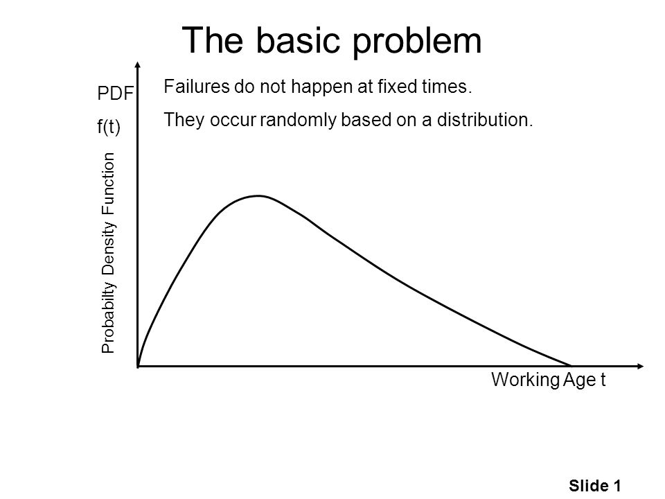 Slide 1 The basic problem Working Age t PDF f(t) Failures do not happen at fixed times.