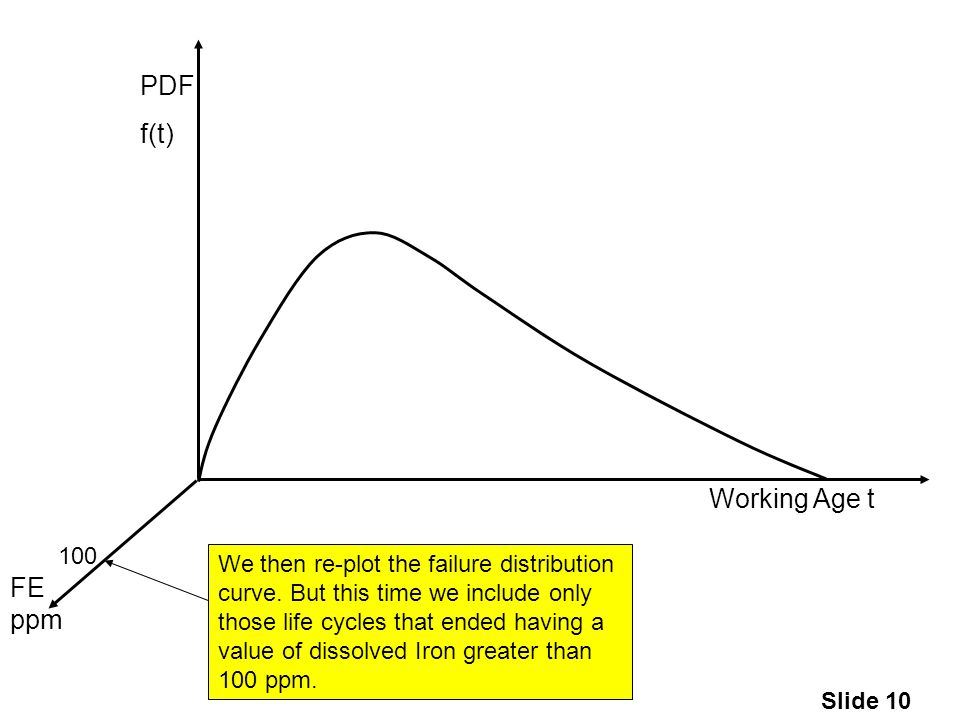 Slide 10 Working Age t PDF f(t) FE ppm 100 We then re-plot the failure distribution curve.