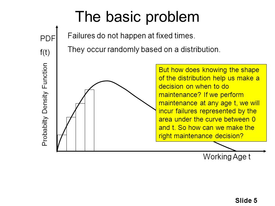 Slide 5 The basic problem Working Age t PDF f(t) Failures do not happen at fixed times.