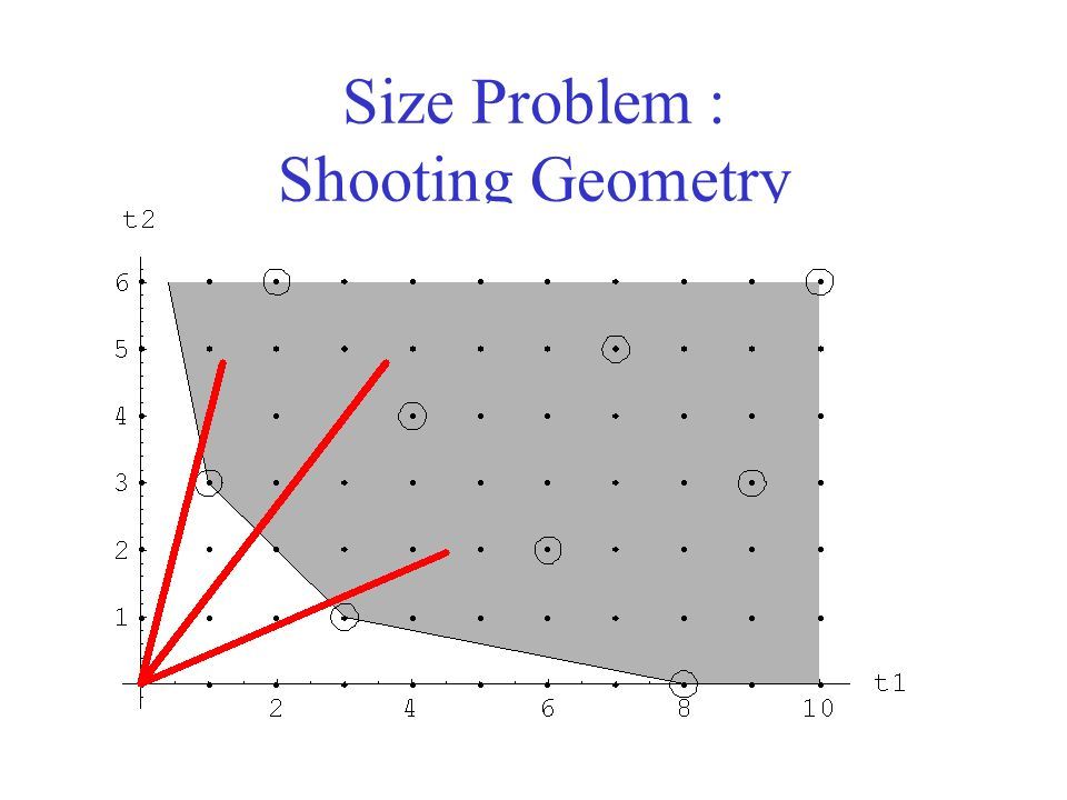 Size Problem : Shooting Geometry