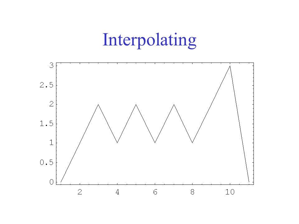 Interpolating