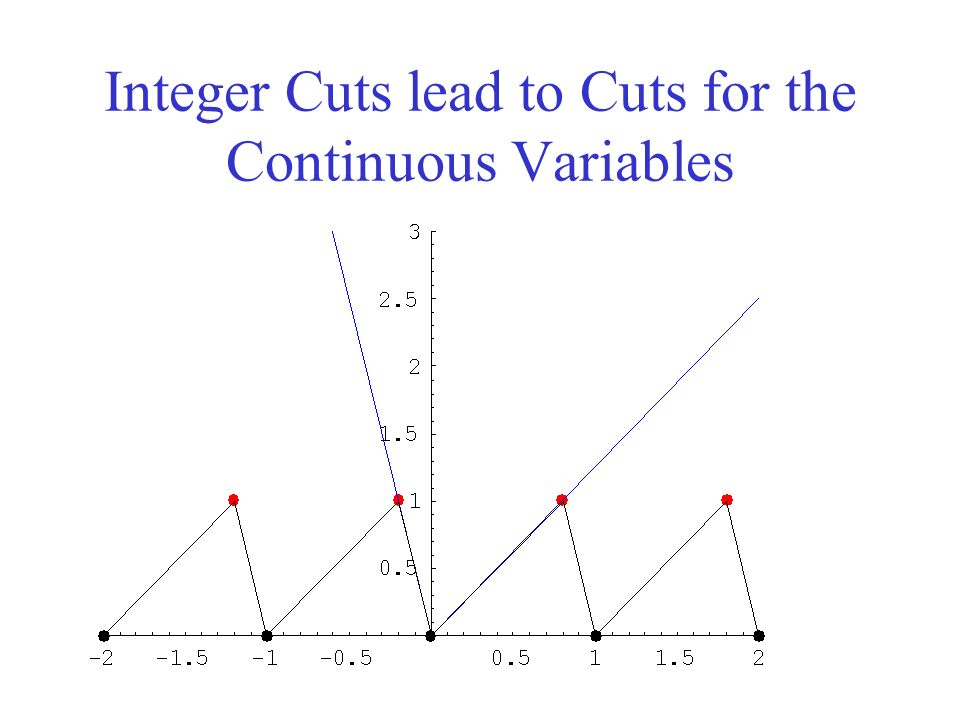 Integer Cuts lead to Cuts for the Continuous Variables