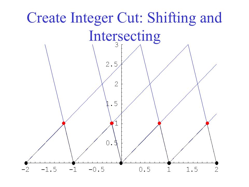 Create Integer Cut: Shifting and Intersecting